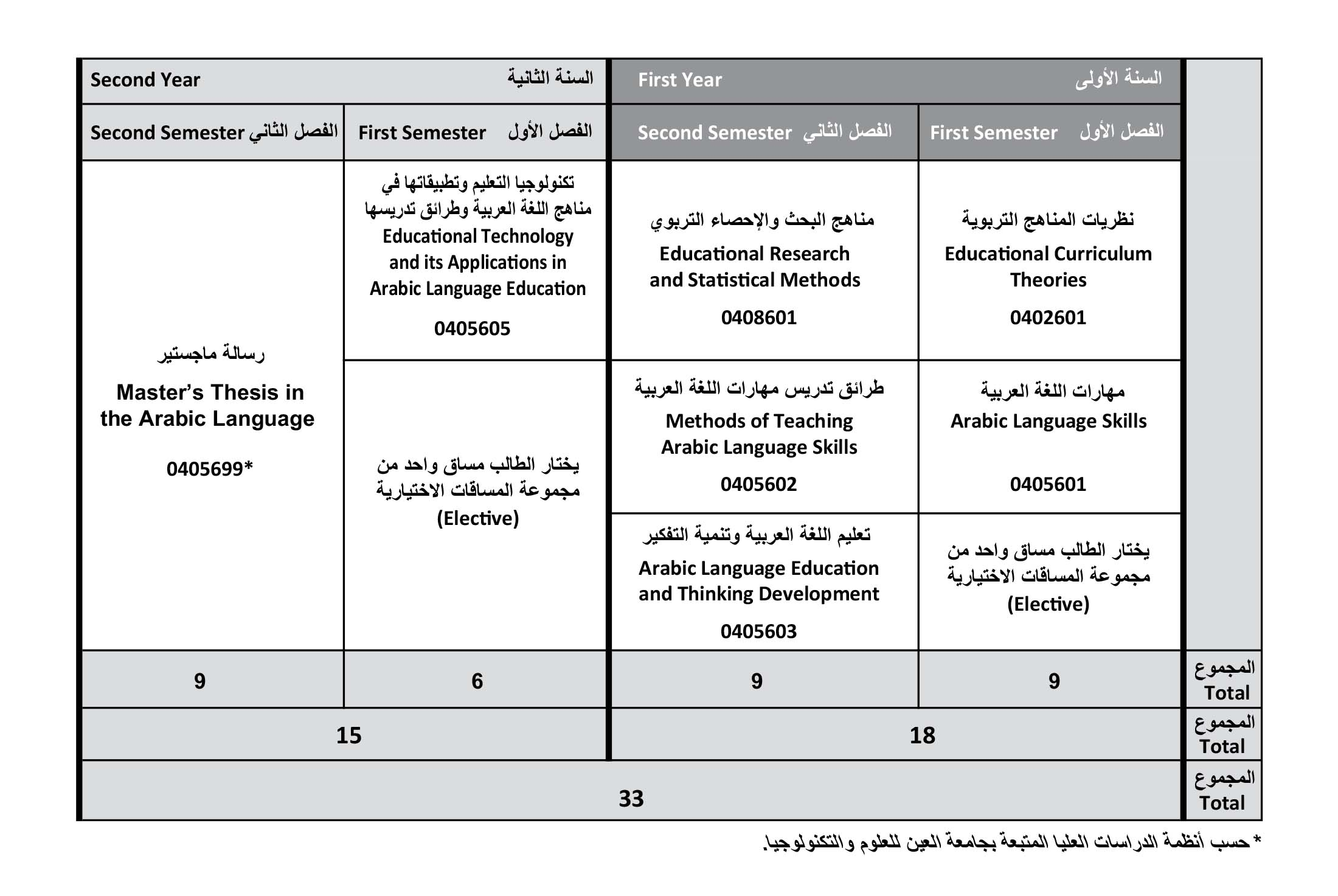 master arts in tesol course description